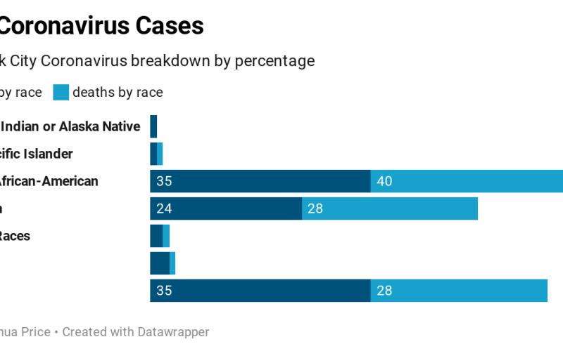 Coronavirus hitting African-Americans the hardest