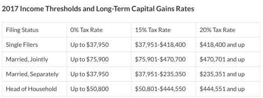 2017 Capital Gains Tax Income Thresholds