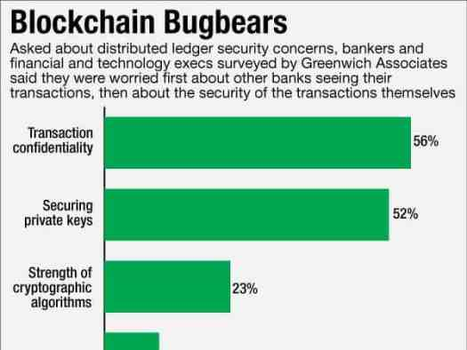 Bank chart over privacy concerns