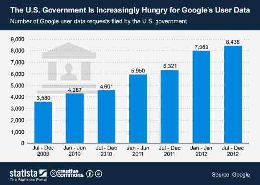 Increasing US Govt Interest in Google Users