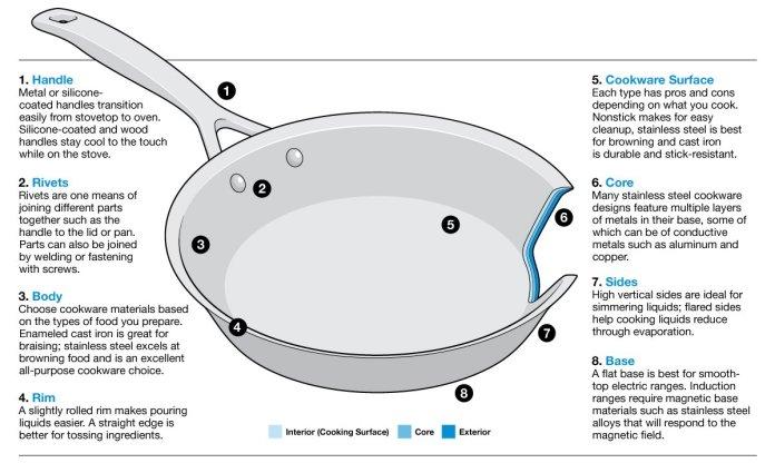 cookware-pan-anatomy