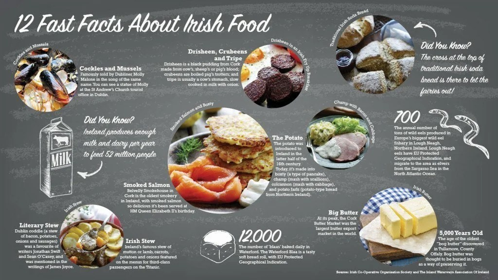 12 Fast Facts About Irish Food | TheCulinaryTravelGuide.com