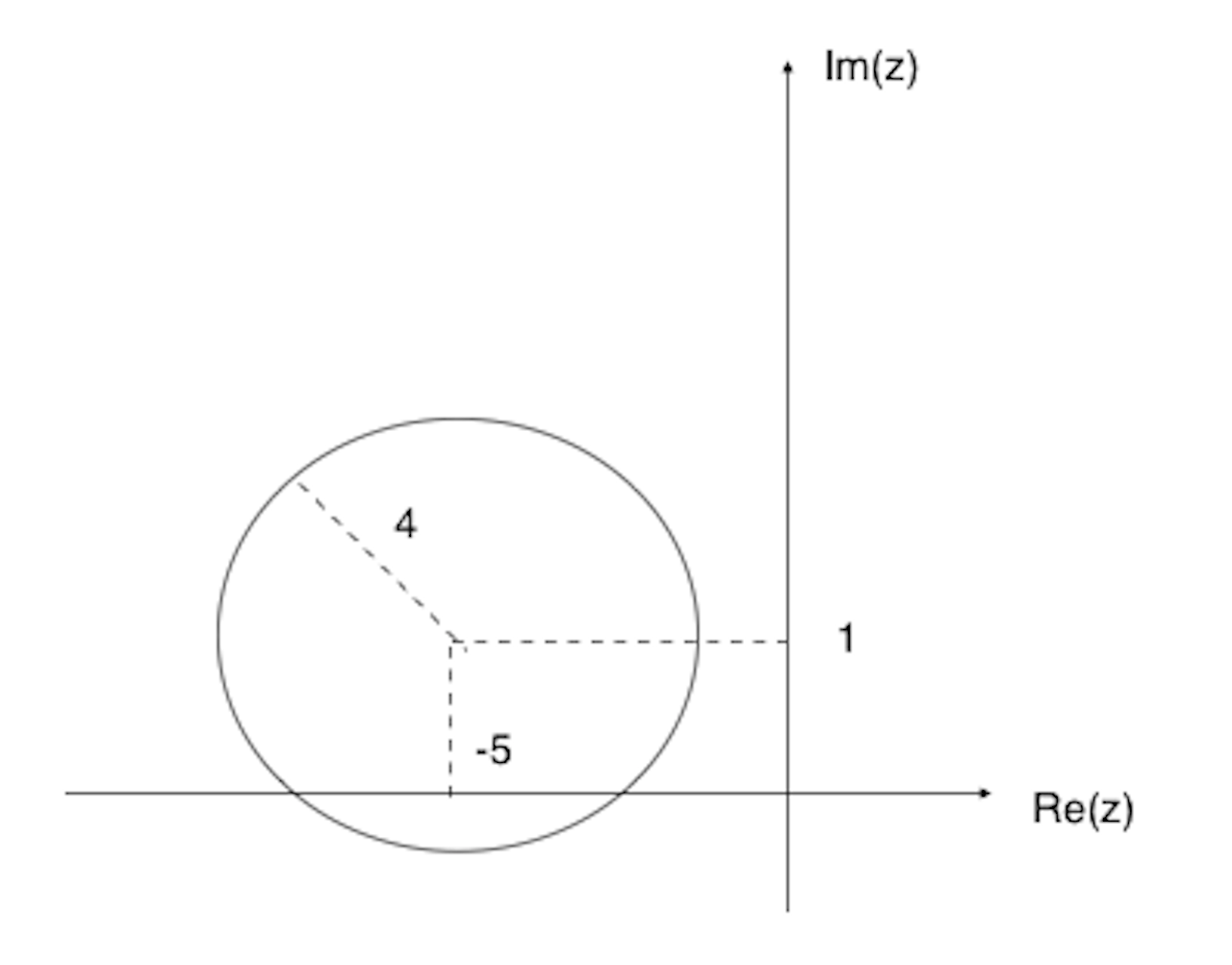 Argand diagram the culture sg graph for 4ai pooptronica Choice Image