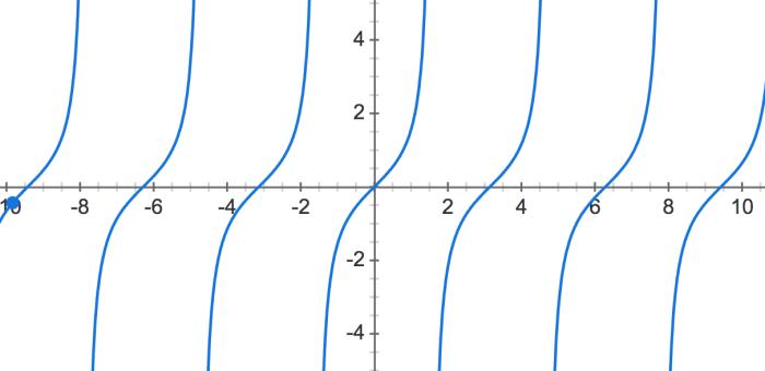 Integrating Trigonometric functions (part 3)