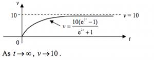 Graph of 8(b)