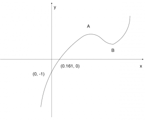 Graph of 5