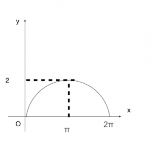 Graph of 11(ii)