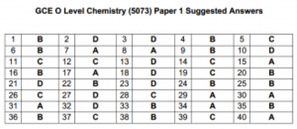 2015 O Level Chemistry (5073) Paper 1 Suggested Answers