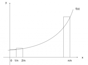 Graph of 2i