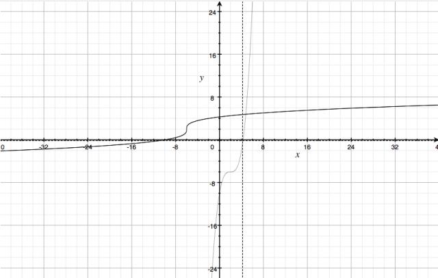 Functions (ii)