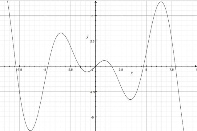 h(x)=xcosx