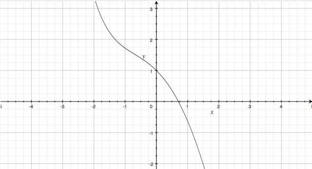 Graph for 3i