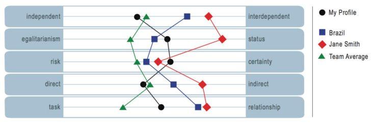 GSP 5 dimensions