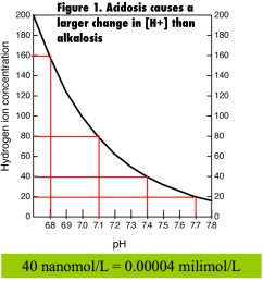 for every change in 0 3 ph units h changes by a factor of two it is key to evaluate the cause of the acid base disturbance  [ 986 x 1040 Pixel ]
