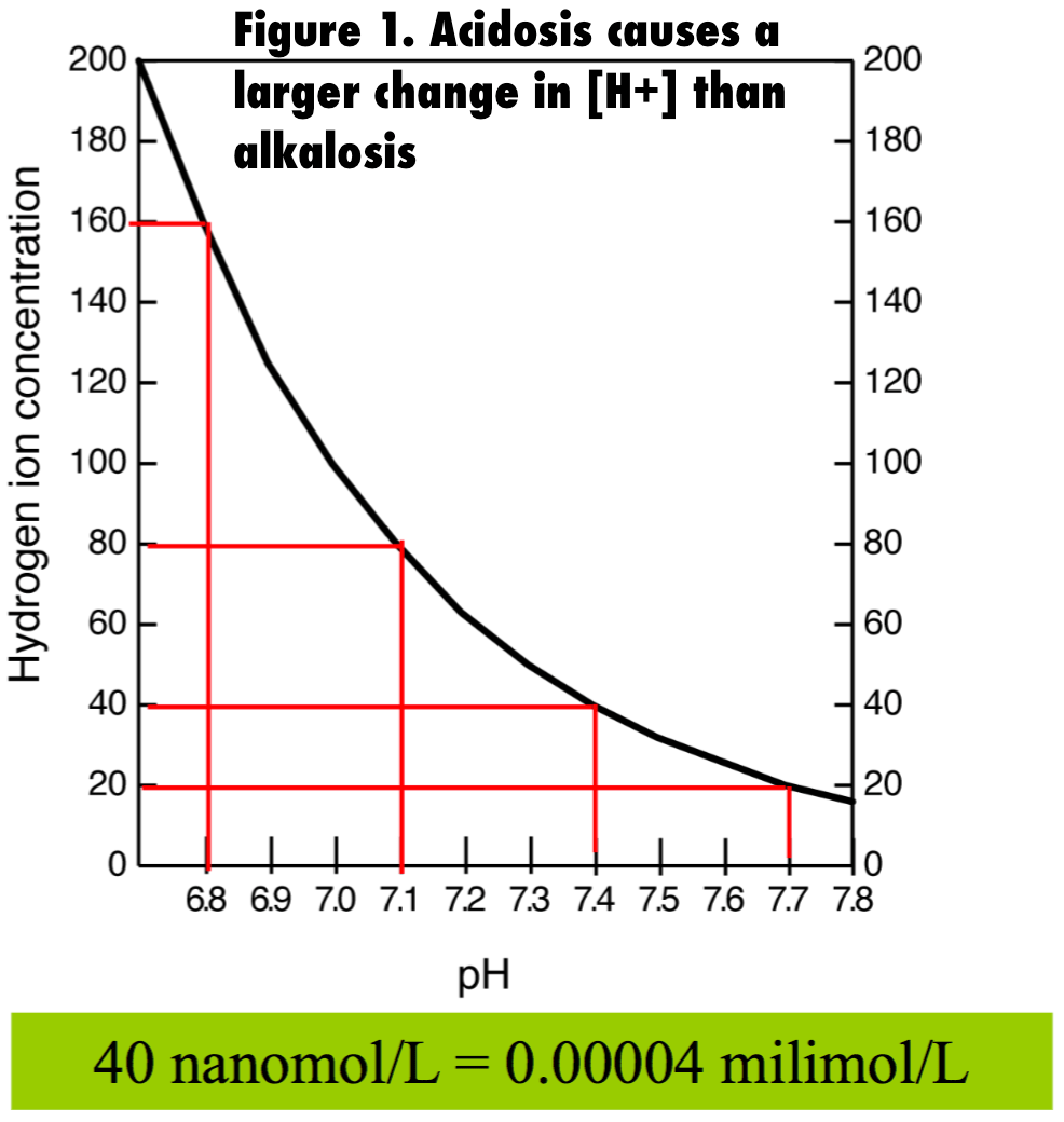 hight resolution of for every change in 0 3 ph units h changes by a factor of two it is key to evaluate the cause of the acid base disturbance