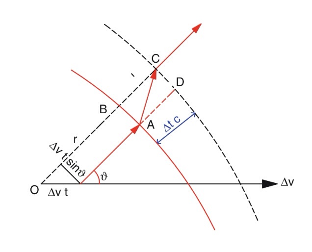 Why do accelerated electrons radiate electromagnetic