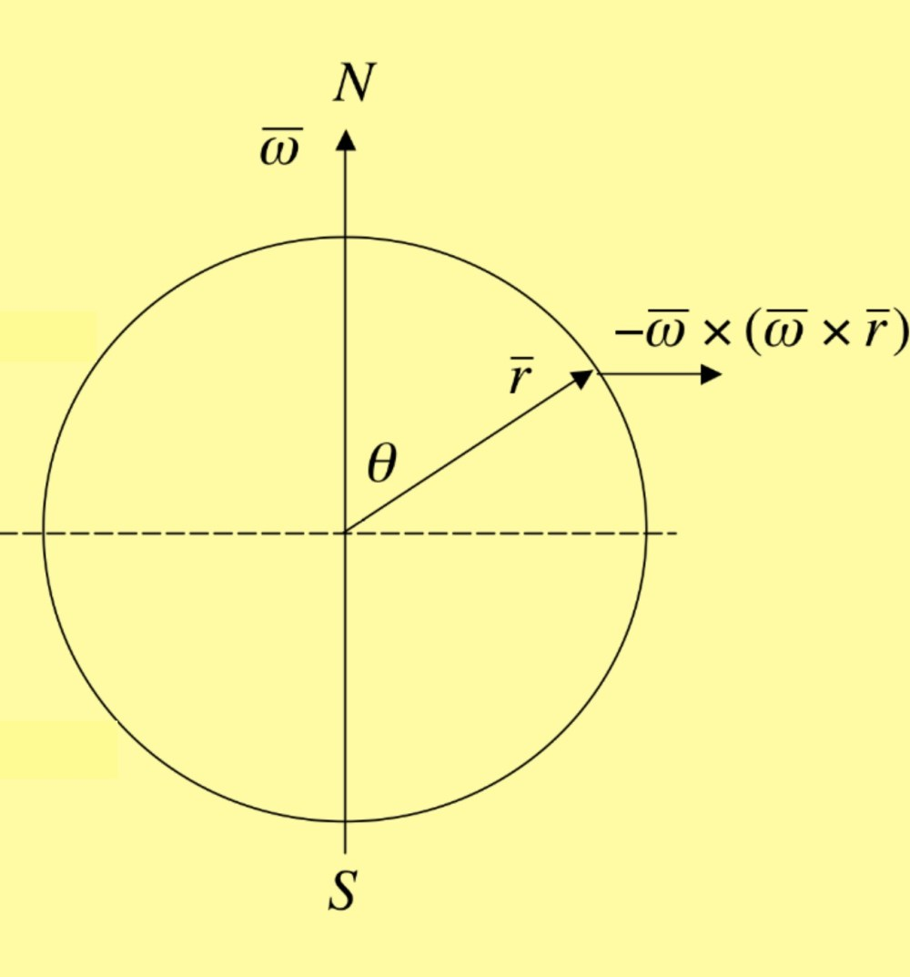 medium resolution of the direction of the centrifugal force is away from the axis of rotation as shown