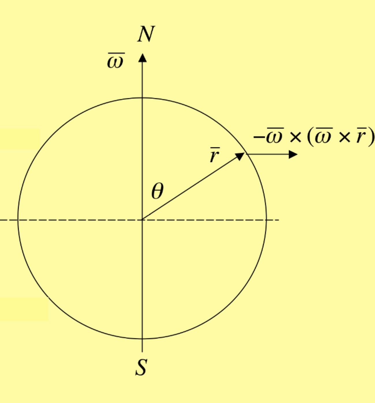 hight resolution of the direction of the centrifugal force is away from the axis of rotation as shown