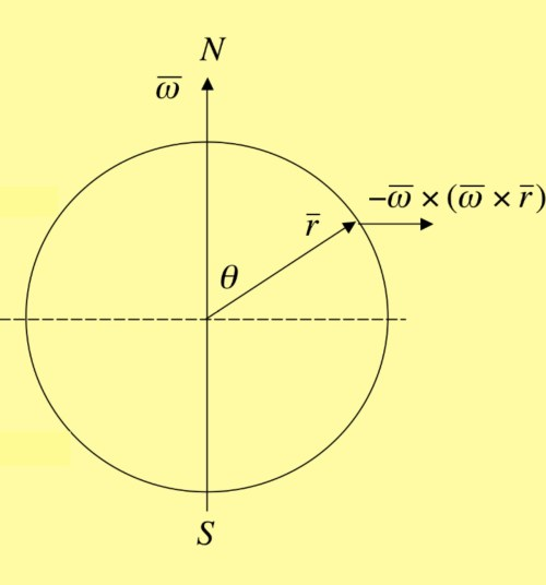 small resolution of the direction of the centrifugal force is away from the axis of rotation as shown