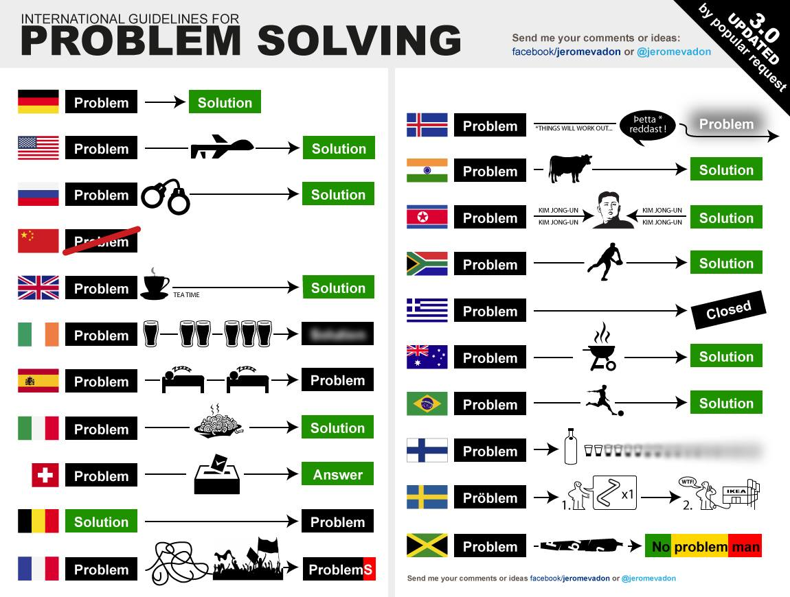 Funny On Sunday International Guidelines For Problem