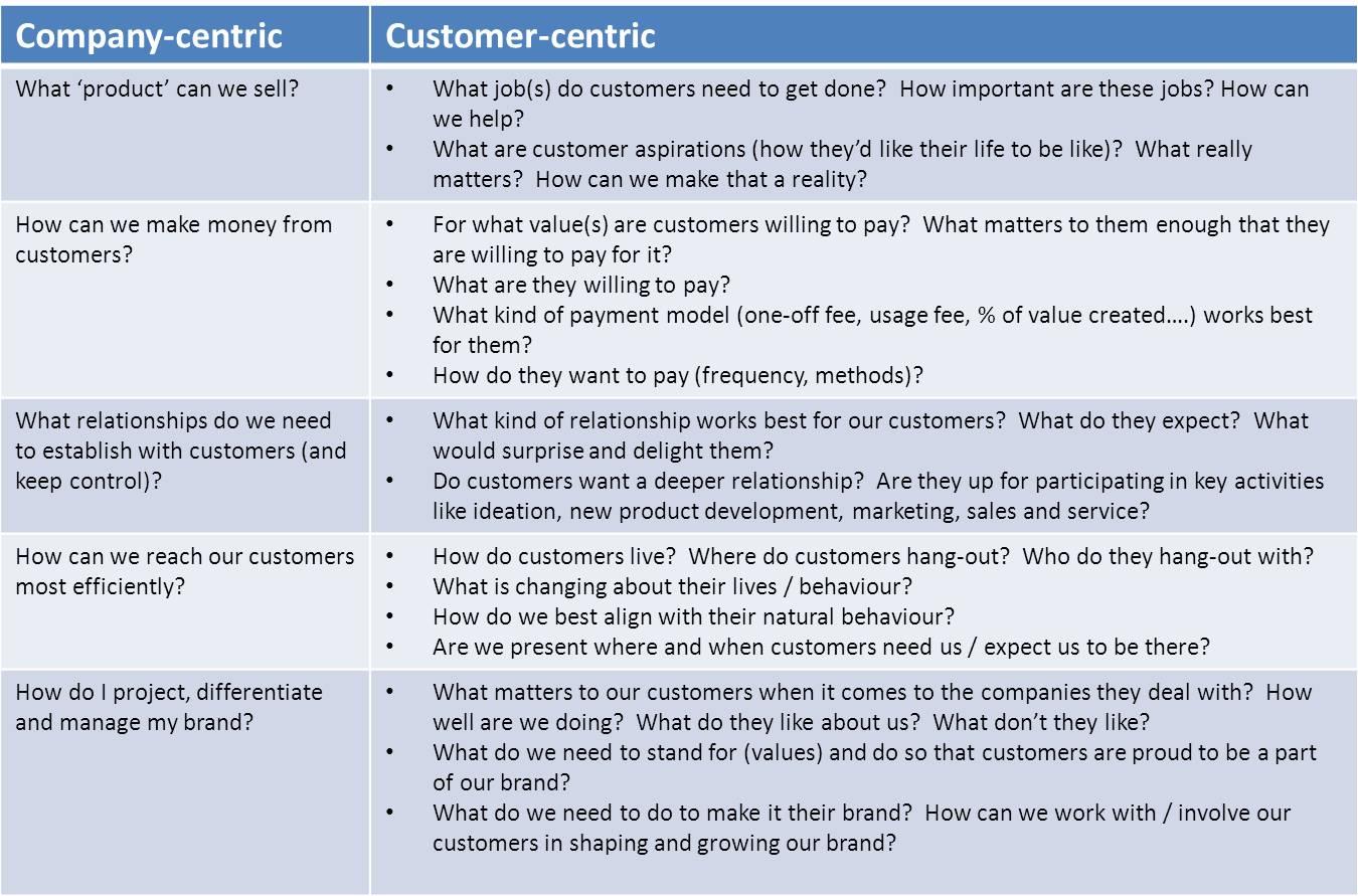 value proposition  The Customer  Leadership Blog