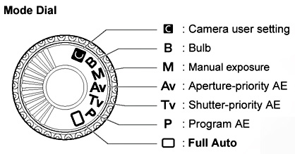 Mode Dial or Setting Knob of Digital Camera