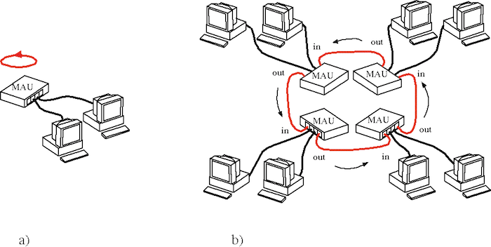 Token Ring Local Area Network (LAN) Technology