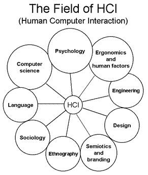 Human–computer Interaction