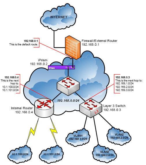 Wireless Home Network Setup Diagram