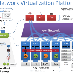 Vmware Virtual Server Diagram Motorcycle Electrical Wiring What Is Network Virtualization