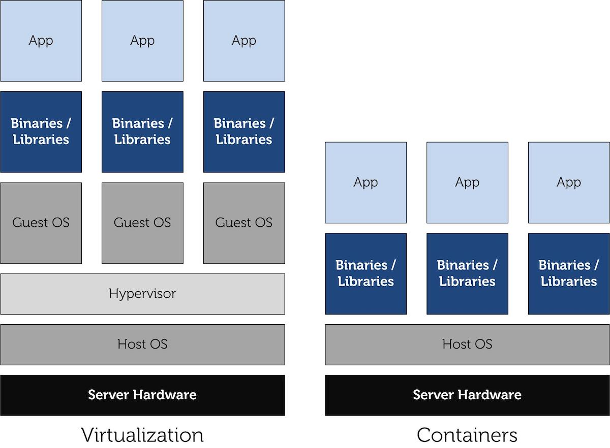 diagram of hypervisor australian 7 pin trailer plug wiring what is container based virtualization