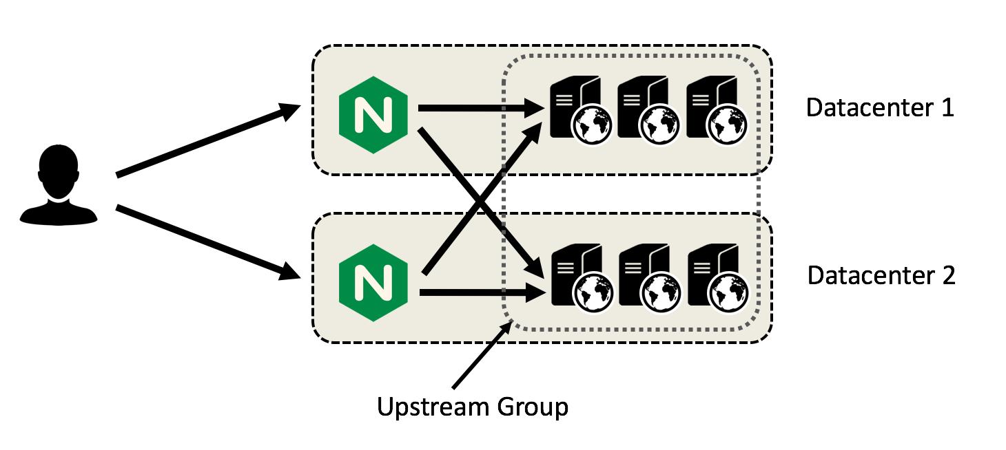 Nginx WordPress : Redirect to Geographically Closer Server