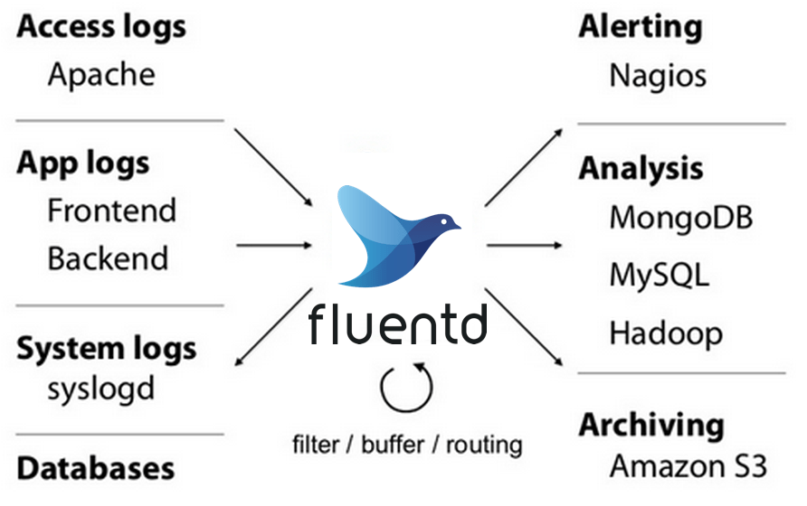 Install fluentd Agent : Log Data Collection For Hadoop