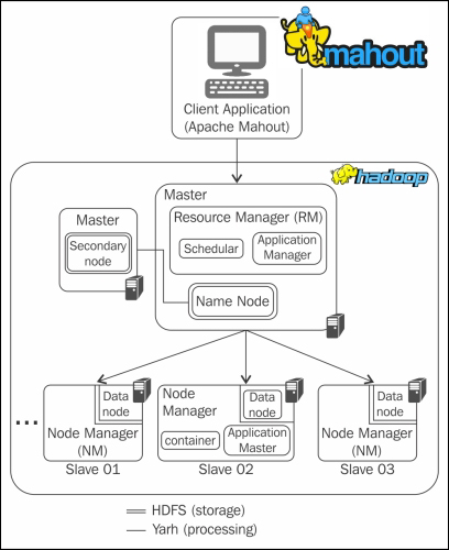 Install Apache Mahout : Ubuntu 16.04 For Machine Learning