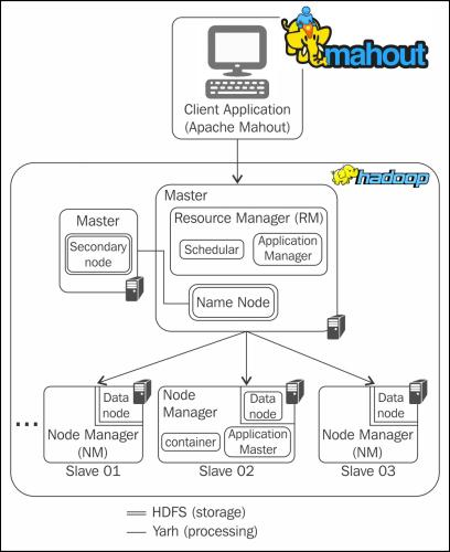 Install Apache Mahout : Ubuntu 16.04 For Machine Learning Dev