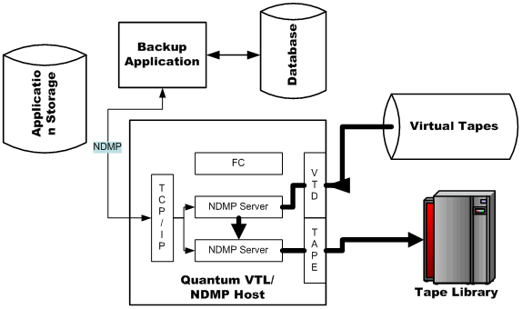 What is Virtual Tape Library?