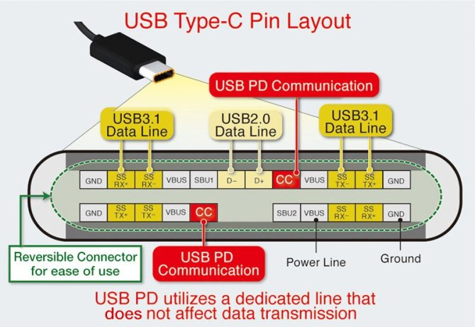 difference between a usb typec and a microusb connector