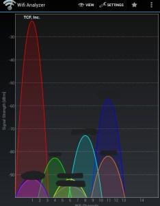 Tcf wireless network signal also unifi ap vs lr strength rh thecyberfusion