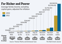 graph on inequality