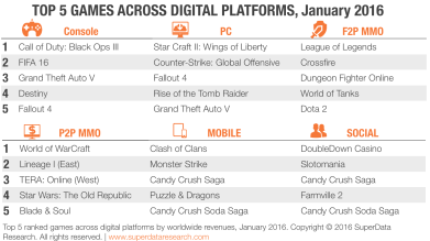 superdata-top-5-digital-games-january-2016