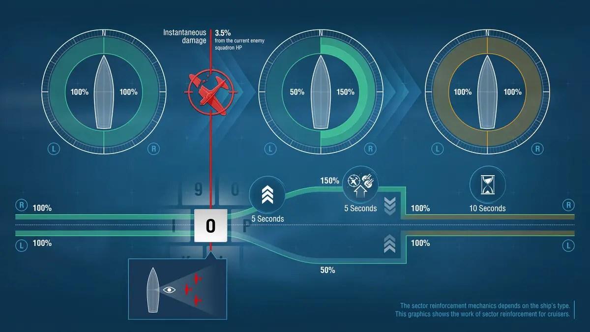 WOT 7,5 matchmaking diagram