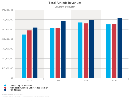 UH athletics revenue from 2014-2018 compared to the American Athletic Conference and FBS medians. | Via College Athletics Financial Database
