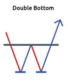 Double Bottom