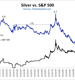 a few observations the ratio peaked below 6 at the major commodity top in 1920 then remained around 15 during the great depression  [ 1231 x 817 Pixel ]