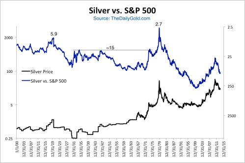 small resolution of a few observations the ratio peaked below 6 at the major commodity top in 1920 then remained around 15 during the great depression