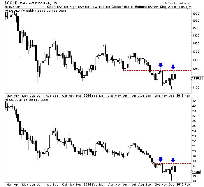 SPDR Gold Trust (ETF), Market Vectors Junior Gold Miners