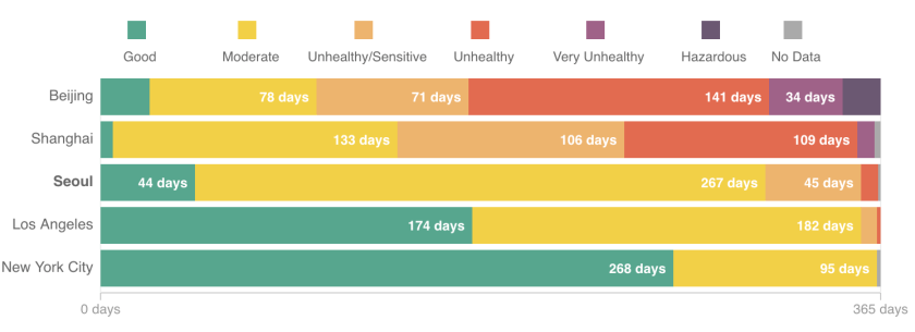 air-quality-days