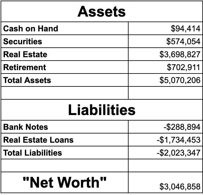 Net worth as of December 2020