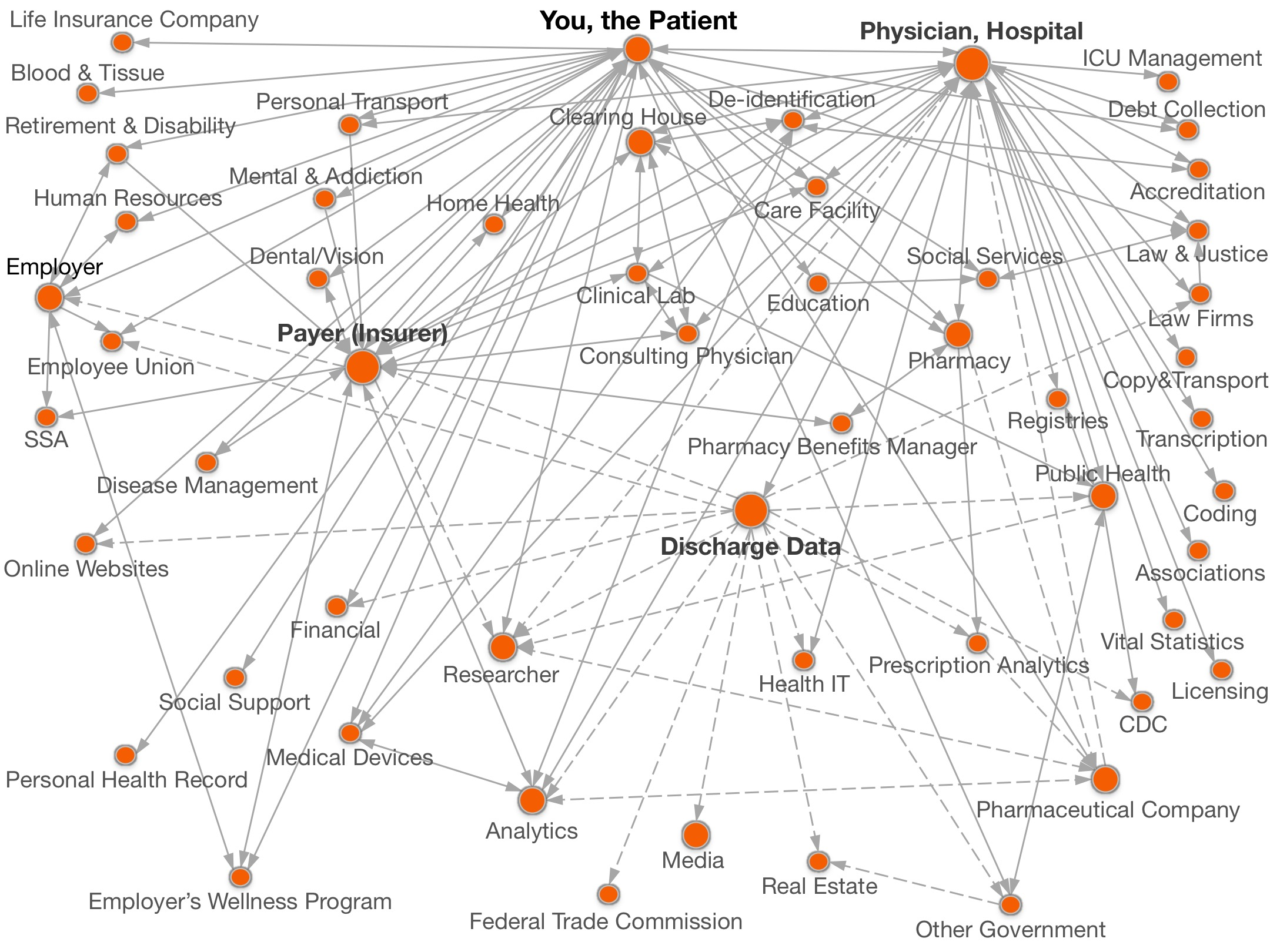 Hodges' Model: Welcome to the QUAD: Healthcare: theDataMap
