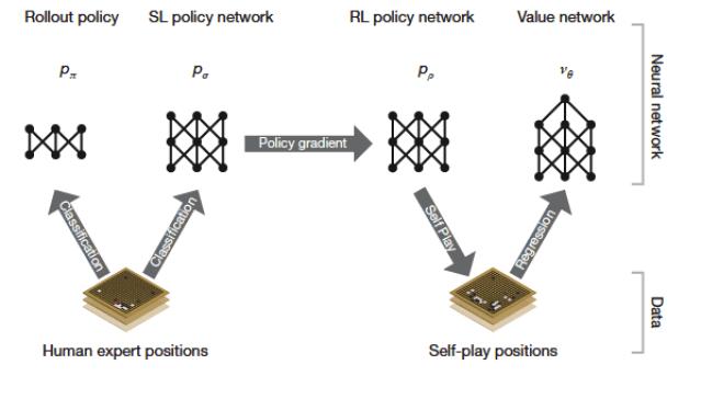 Deep neural network AlphaGo architecture